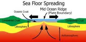 ehsgeowiki seafloor spreading