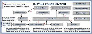 The Project System Flowchart  U2039 Dove Net Technologies