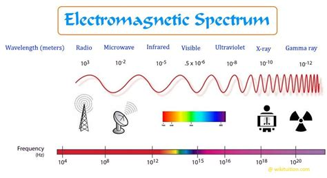 Atomic and Molecular Spectroscopy - Wikituition