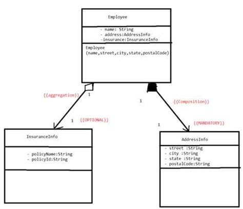 composition  aggregation  java