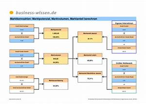Kapitalbedarf Berechnen : marktkennzahlen marktpotenzial marktvolumen marktanteil berechnen excel tabelle business ~ Themetempest.com Abrechnung