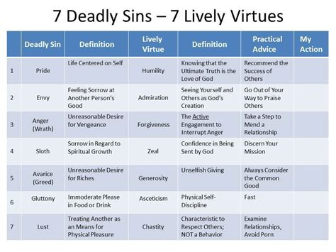 7 Deadly Sins 7 Lively Virtues Wrap Up Simple