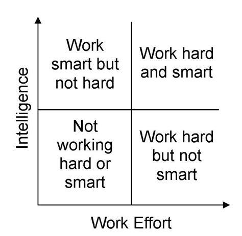 Smart Work Vs Hard Work Quotes