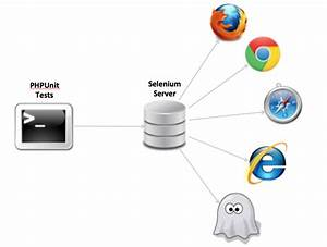 Automated Browser Testing With Selenium  U2013 Web Development Team