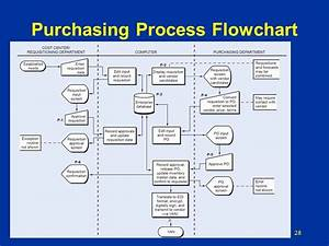 Procurement Process Flow Chart Best Of Purchasing