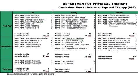 pt curriculum sheet school  health professions