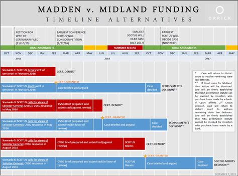 midland funding phone number madden timeline financial industry review