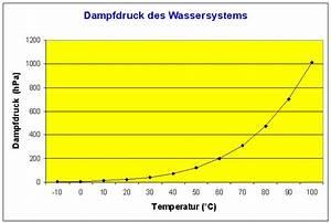 Mischtemperatur Berechnen : dampfdruck wasser berechnen industrie schmutzwasser tauchpumpen ~ Themetempest.com Abrechnung
