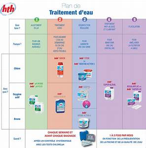 guide de traitement de l39eau With pourquoi l eau de la piscine est verte 3 eau de piscine verte causes et solutions piscine
