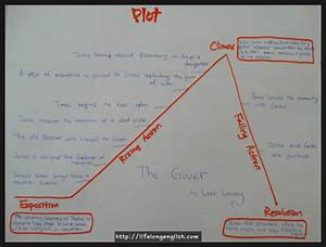 The Giver Plot Diagram