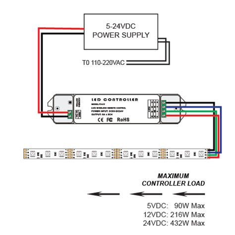 wifi  led controller control  types  leds