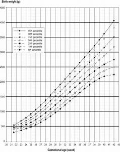 Nationwide Twin Birth Weight Percentiles by Gestational ...