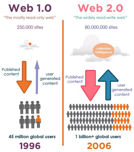 What is Web 2.0 - Definition, Advantages and Features