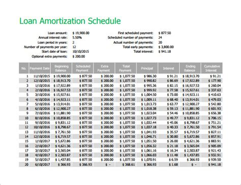 loan amortization templates business mentor