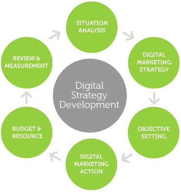 digital marketing plan digital marketing plan 5 ways to rise above the competition