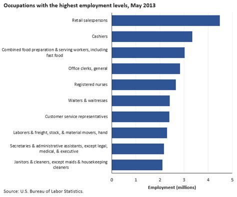 bureau of labor statistics careers introduction bls statistics by occupation spotlight on statistics u s bureau of labor
