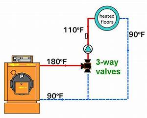 Enhanced Living Blog  Radiant Heating 101  Mixing Valves And Controls For In