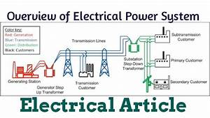 Overview Of Electrical Power System Network