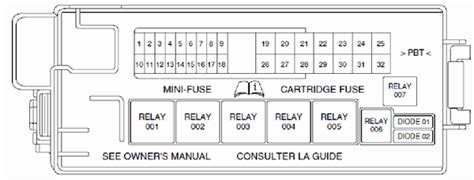Fuse Box Diagram For 2001 Lincoln L by Fuse Box On 2001 Lincoln Ls Trusted Schematics Wiring