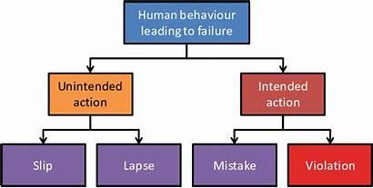 Human Errors Categorization