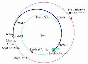 Alternate paths to Mars: NASA's MAVEN compared to India's ...