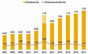 Rendite Aktien Berechnen : aktie sap investor relations ber sap se ~ Themetempest.com Abrechnung