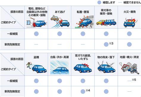 車両 保険 必要 か