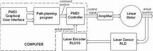 Block Diagram Of The Linear Motor System