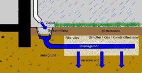 Regenwasserversickerung Selber Bauen : regenwasser auf dem grundst ck versickern regenwasser wohin mit dem wasser unsere erfahrung ~ Orissabook.com Haus und Dekorationen