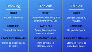 Cbd Benefits Chart How Long Do Marijuana Edibles Stay In Your System 3leaf