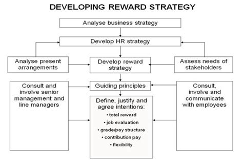 Reward Strategy  Assignment Point