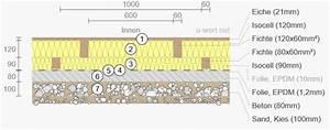 Bodenplatte Aufbau Altbau : fu bodenaufbau im altbau mit unterl ftung ~ Lizthompson.info Haus und Dekorationen