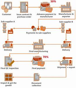 How To Pay Chinese Suppliers By T  T Payment  Bank Wire Transfer
