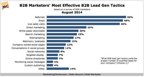 B2b Marketers On Popular Lead Gen Channels And Successful
