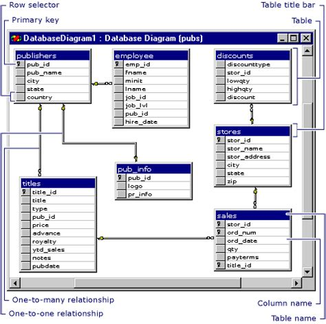 Design Database Diagrams Visual Database Tools