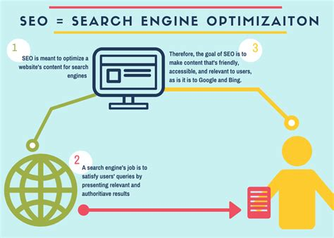 Seo Works by How We Use The Seo Process To Improve Marketing