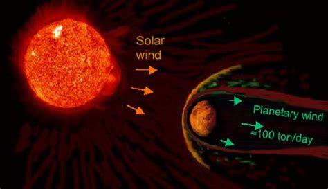 mars attacked by solar wind physicsworld
