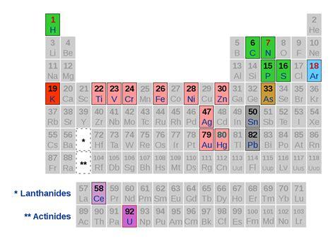 la tavola periodica primo levi il sistema periodico