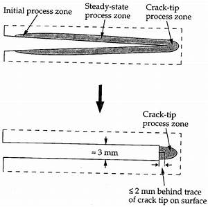Schematic Diagram Of The Removal Of The Crack Wake