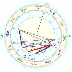 Donald Jr Trump Horoscope For Birth Date 31 December