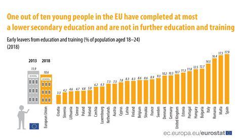 education  training   eu facts  figures