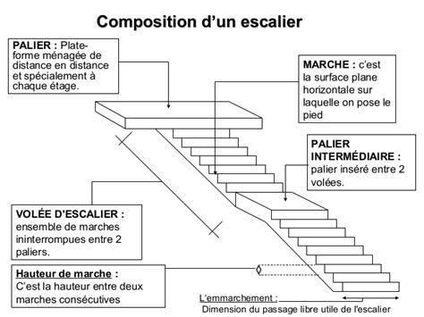 composition d un escalier escalier