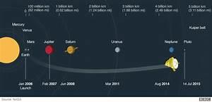 Making history: New Horizons flies past Pluto