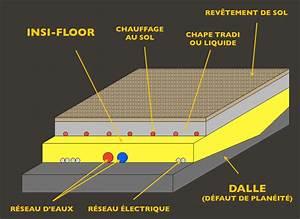 Isolant Sous Chape : isolation des sols sous chape et des planchers bois ibs ~ Melissatoandfro.com Idées de Décoration
