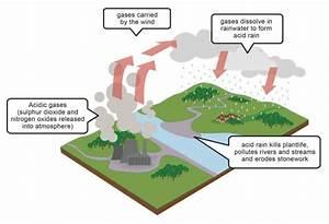 Acid Rain Formation Diagram