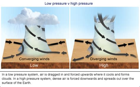 how do high and low weather systems work ask an expert