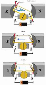 Electric Dc Motors Principle Of Operation  U0026 Types