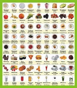 Сколько калорий в день надо съедать чтобы быстро похудеть
