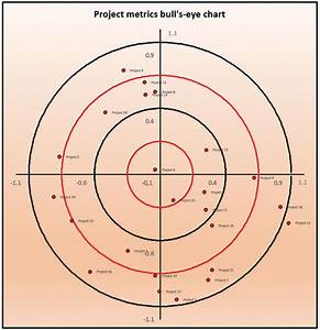 How To Read A Control Chart Excel How To Make An Excel Lent Bull 39 S Eye Chart