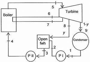 t s diagram rankine cycle steam power combined cycle power With ideal rankine cycle